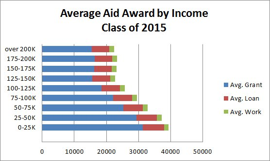 Average Aid Award for 2015
