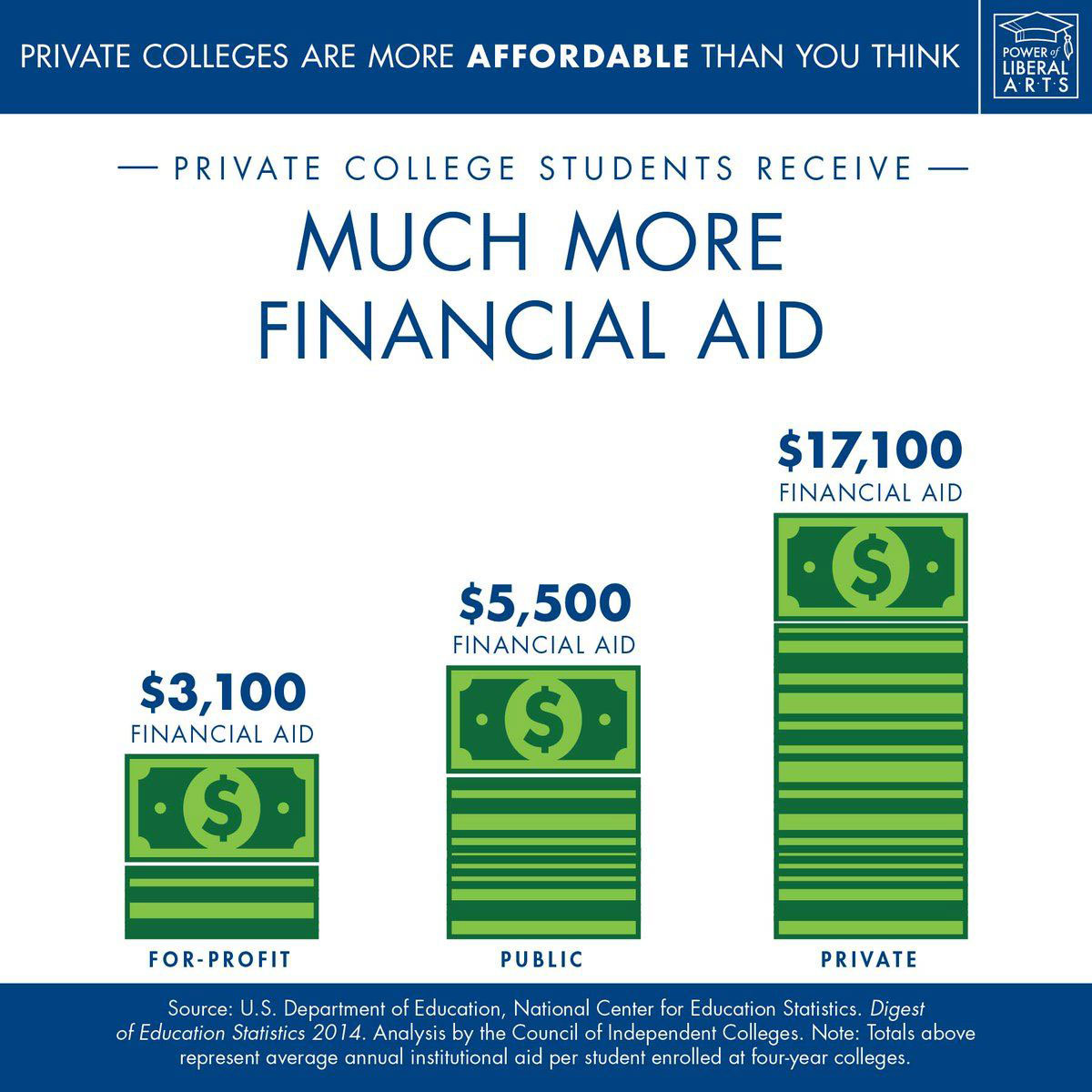 Private Colleges Award more aid